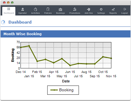 TravelCarma Tour Booking Reports